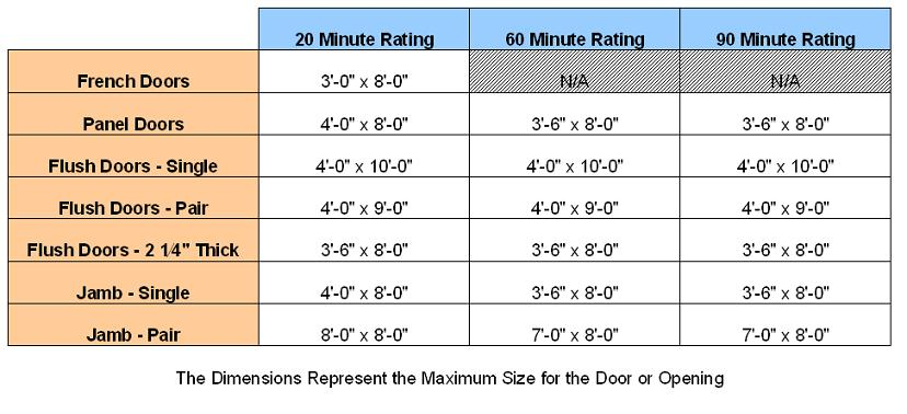 Mcfarland fire rated doors - What is a fire rated door ...